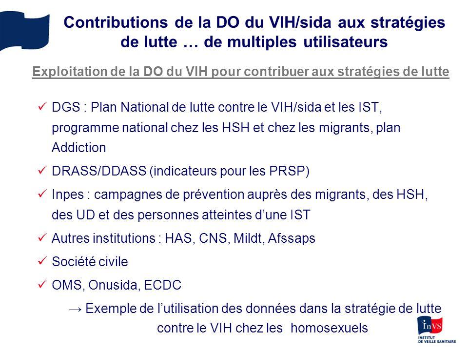 Contributions de la DO du VIH/sida aux stratégies de lutte … de multiples utilisateurs DGS : Plan National de lutte contre le VIH/sida et les IST, programme national chez les HSH et chez les migrants, plan Addiction DRASS/DDASS (indicateurs pour les PRSP) Inpes : campagnes de prévention auprès des migrants, des HSH, des UD et des personnes atteintes dune IST Autres institutions : HAS, CNS, Mildt, Afssaps Société civile OMS, Onusida, ECDC Exemple de lutilisation des données dans la stratégie de lutte contre le VIH chez les homosexuels Exploitation de la DO du VIH pour contribuer aux stratégies de lutte
