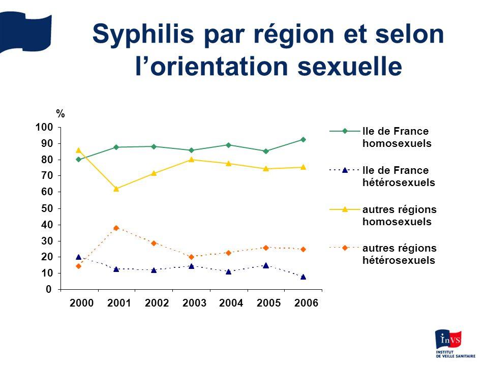Syphilis par région et selon lorientation sexuelle 0 10 20 30 40 50 60 70 80 90 100 2000200120022003200420052006 Ile de France homosexuels Ile de France hétérosexuels autres régions homosexuels autres régions hétérosexuels %