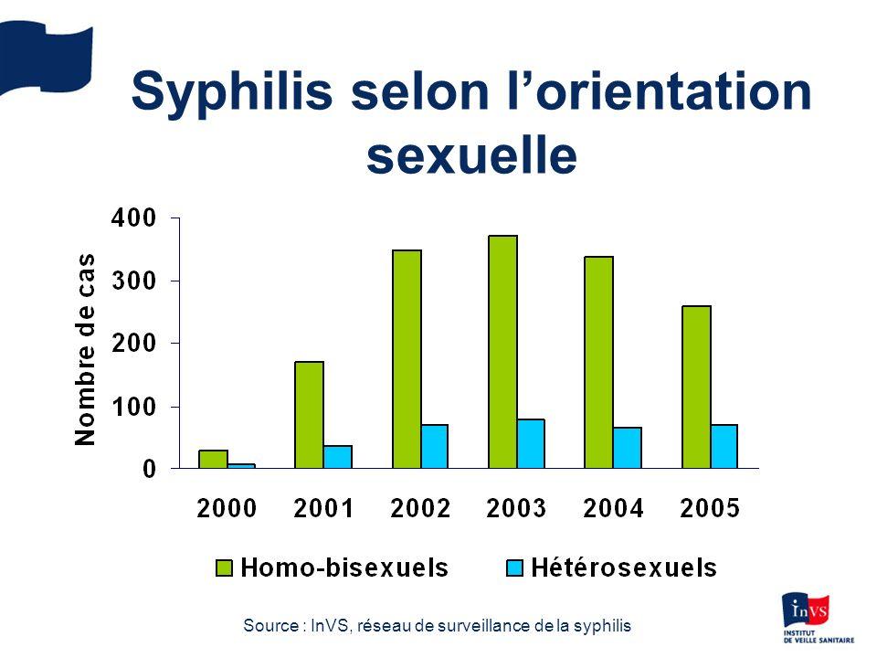 Source : InVS, réseau de surveillance de la syphilis Syphilis selon lorientation sexuelle