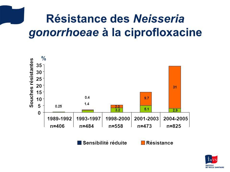 Résistance des Neisseria gonorrhoeae à la ciprofloxacine 2,9 1.4 0.25 3.2 5.1 31 2.0 9.7 0.4 0 5 10 15 20 25 30 35 1989-19921993-19971998-20002001-20032004-2005 n=406n=484n=558n=473n=825 Souches résistantes Sensibilité réduiteRésistance %