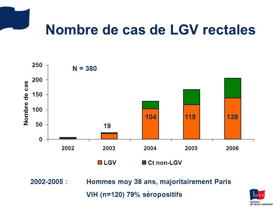 Nombre de cas de LGV rectales 0 50 100 150 200 250 20022003200420052006 Nombre de cas LGVCt non-LGV 19 104118139 N = 380 2002-2005 :Hommes moy 38 ans, majoritairement Paris VIH (n=120) 79% séropositifs