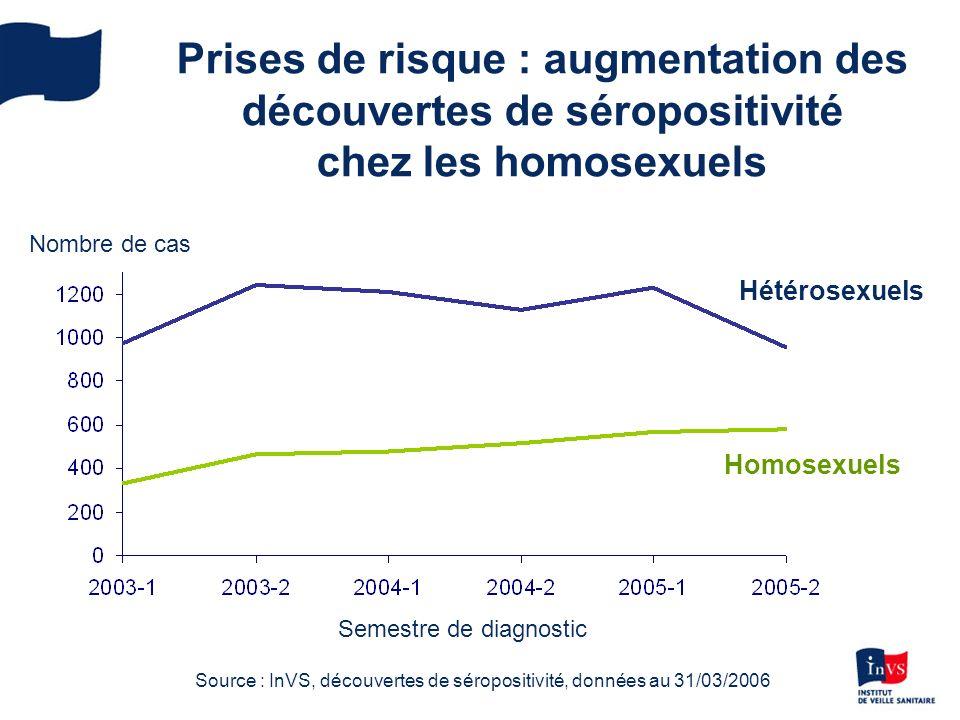 Prises de risque : augmentation des découvertes de séropositivité chez les homosexuels Nombre de cas Homosexuels Hétérosexuels Source : InVS, découvertes de séropositivité, données au 31/03/2006 Semestre de diagnostic