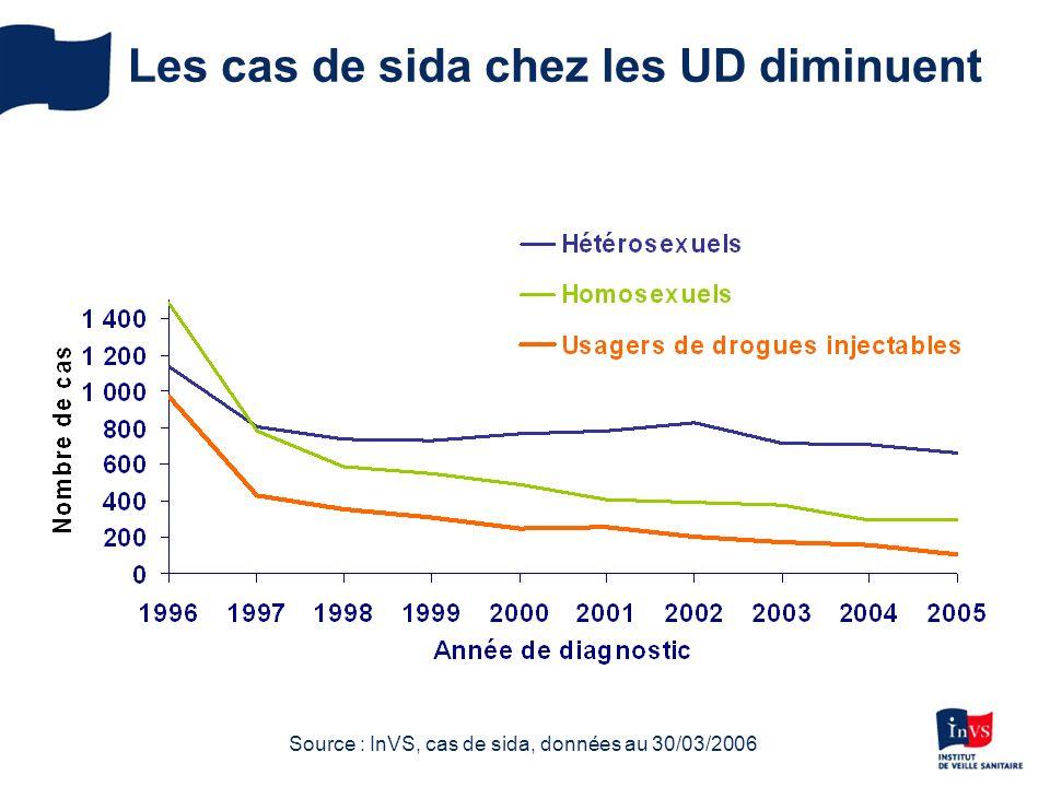 Les cas de sida chez les UD diminuent Source : InVS, cas de sida, données au 30/03/2006