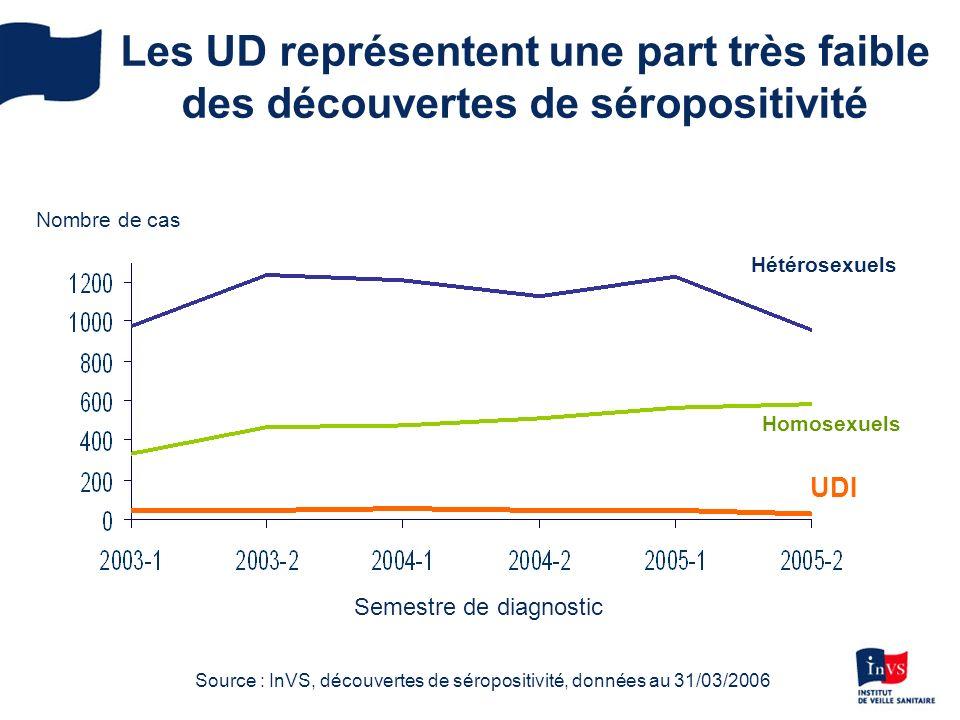 Les UD représentent une part très faible des découvertes de séropositivité Nombre de cas Homosexuels Hétérosexuels UDI Source : InVS, découvertes de séropositivité, données au 31/03/2006 Semestre de diagnostic