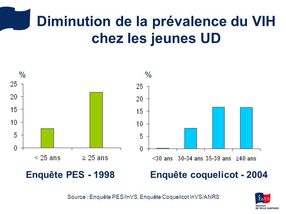 Diminution de la prévalence du VIH chez les jeunes UD % Enquête PES - 1998Enquête coquelicot - 2004 Source : Enquête PES/InVS, Enquête Coquelicot InVS/ANRS