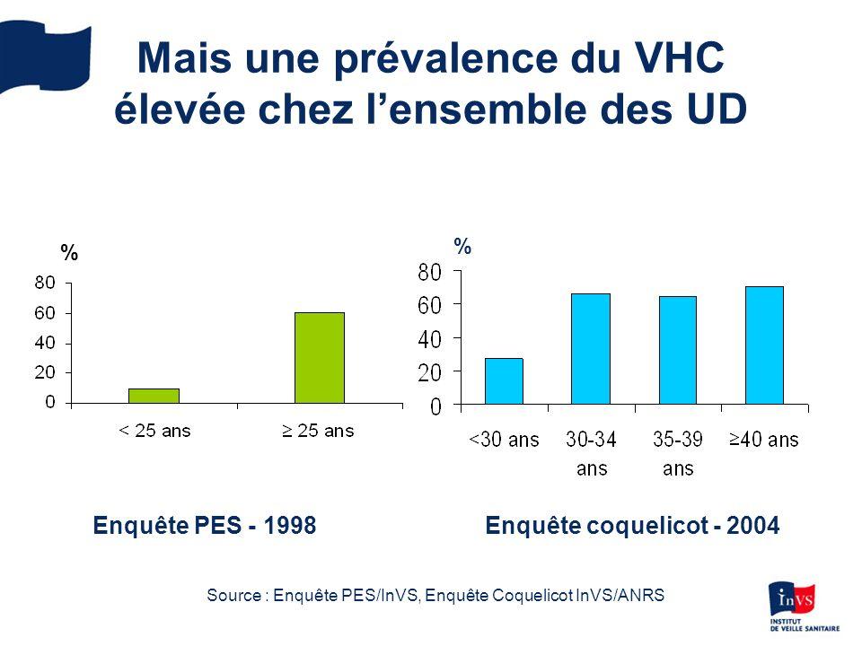 Mais une prévalence du VHC élevée chez lensemble des UD % % Enquête PES - 1998Enquête coquelicot - 2004 Source : Enquête PES/InVS, Enquête Coquelicot InVS/ANRS