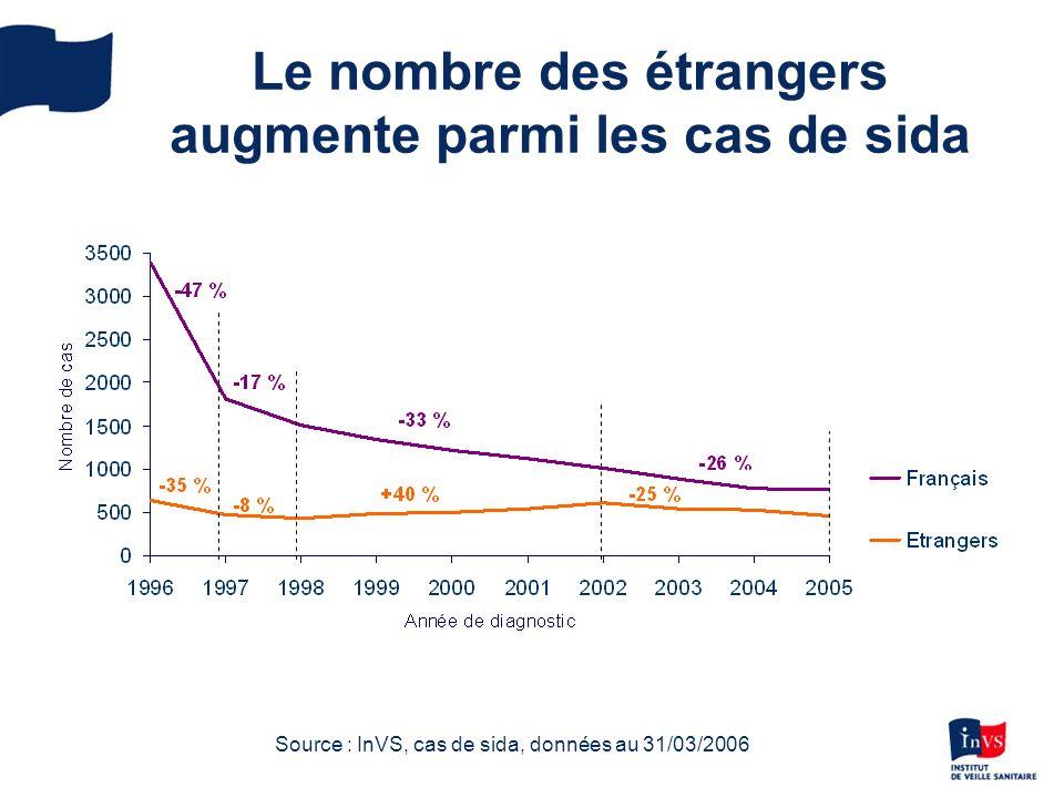 Le nombre des étrangers augmente parmi les cas de sida Source : InVS, cas de sida, données au 31/03/2006