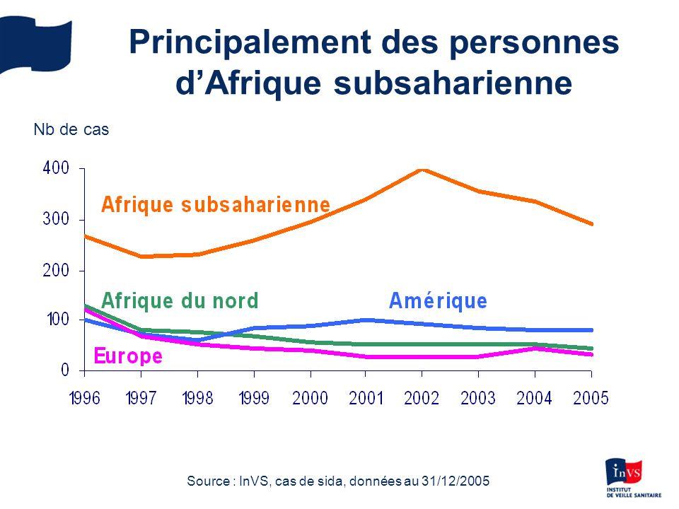 Principalement des personnes dAfrique subsaharienne Nb de cas Source : InVS, cas de sida, données au 31/12/2005