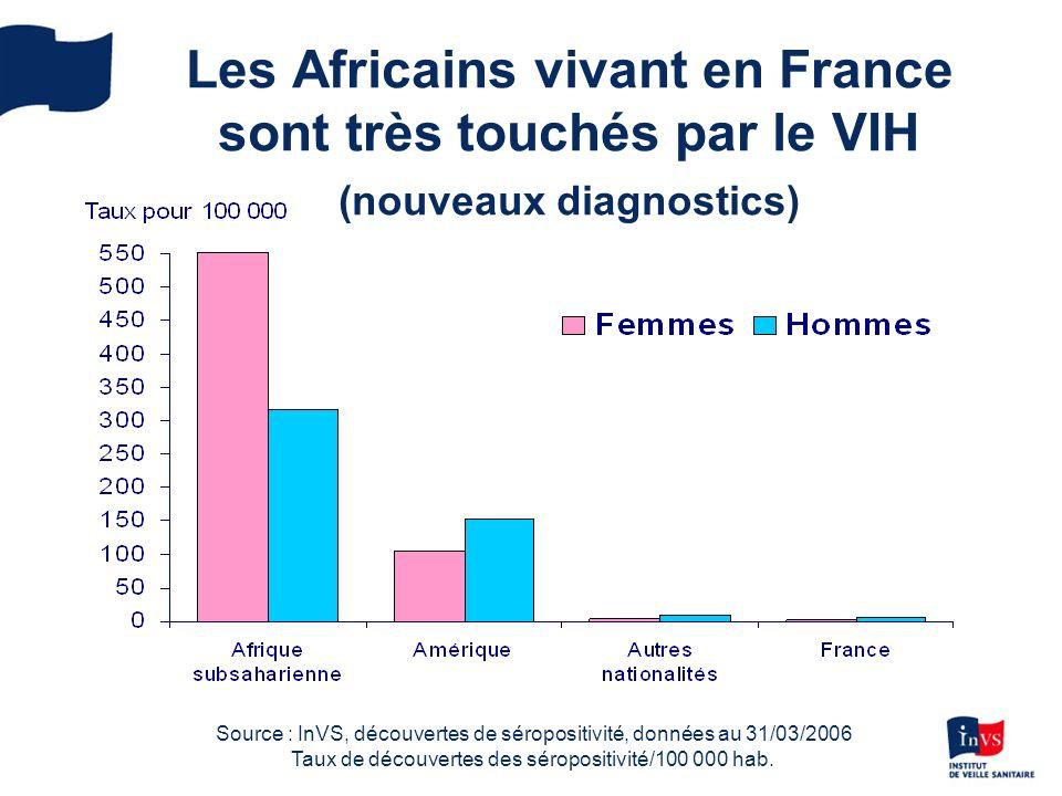 Les Africains vivant en France sont très touchés par le VIH (nouveaux diagnostics) Source : InVS, découvertes de séropositivité, données au 31/03/2006 Taux de découvertes des séropositivité/100 000 hab.
