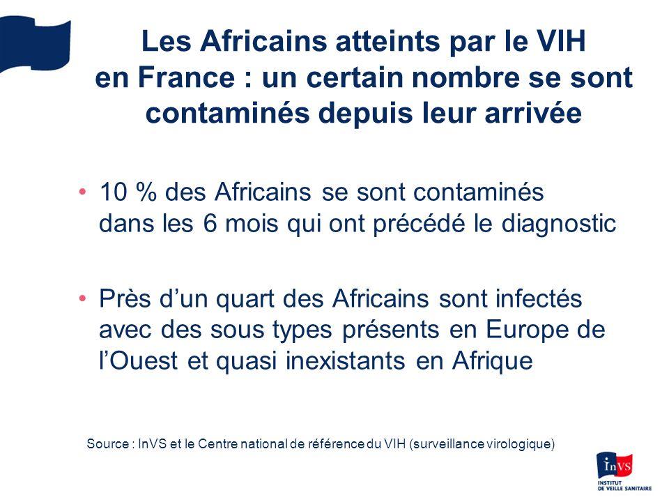 Les Africains atteints par le VIH en France : un certain nombre se sont contaminés depuis leur arrivée 10 % des Africains se sont contaminés dans les 6 mois qui ont précédé le diagnostic Près dun quart des Africains sont infectés avec des sous types présents en Europe de lOuest et quasi inexistants en Afrique Source : InVS et le Centre national de référence du VIH (surveillance virologique)
