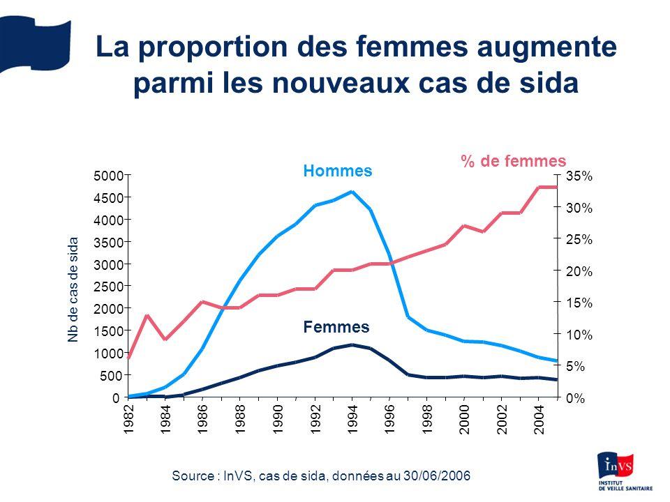 La proportion des femmes augmente parmi les nouveaux cas de sida 0 500 1000 1500 2000 2500 3000 3500 4000 4500 5000 198219841986198819901992199419961998200020022004 0% 5% 10% 15% 20% 25% 30% 35% Source : InVS, cas de sida, données au 30/06/2006 Nb de cas de sida % de femmes Hommes Femmes