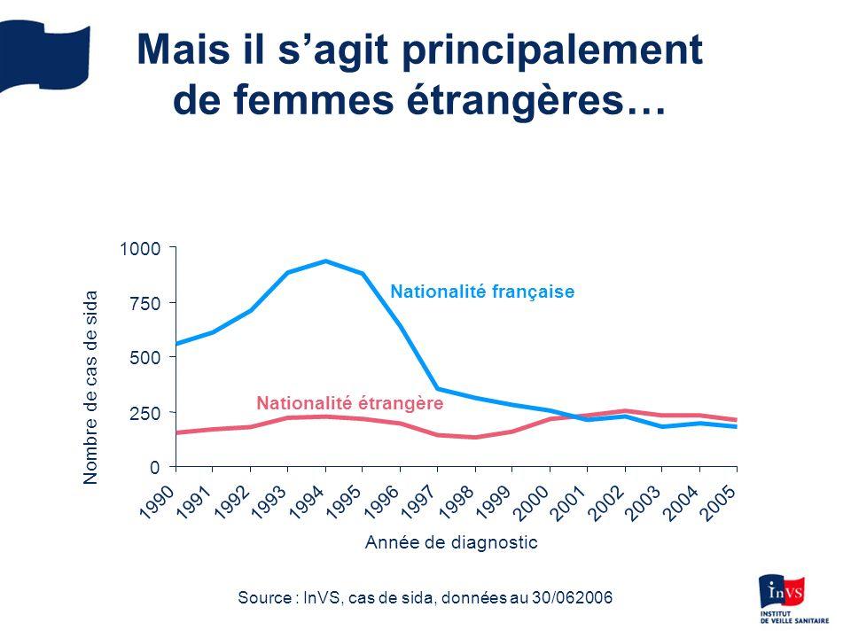 Mais il sagit principalement de femmes étrangères… 0 250 500 750 1000 1990199119921993199419951996199719981999200020012002200320042005 Année de diagnostic Nationalité française Nationalité étrangère Nombre de cas de sida Source : InVS, cas de sida, données au 30/062006