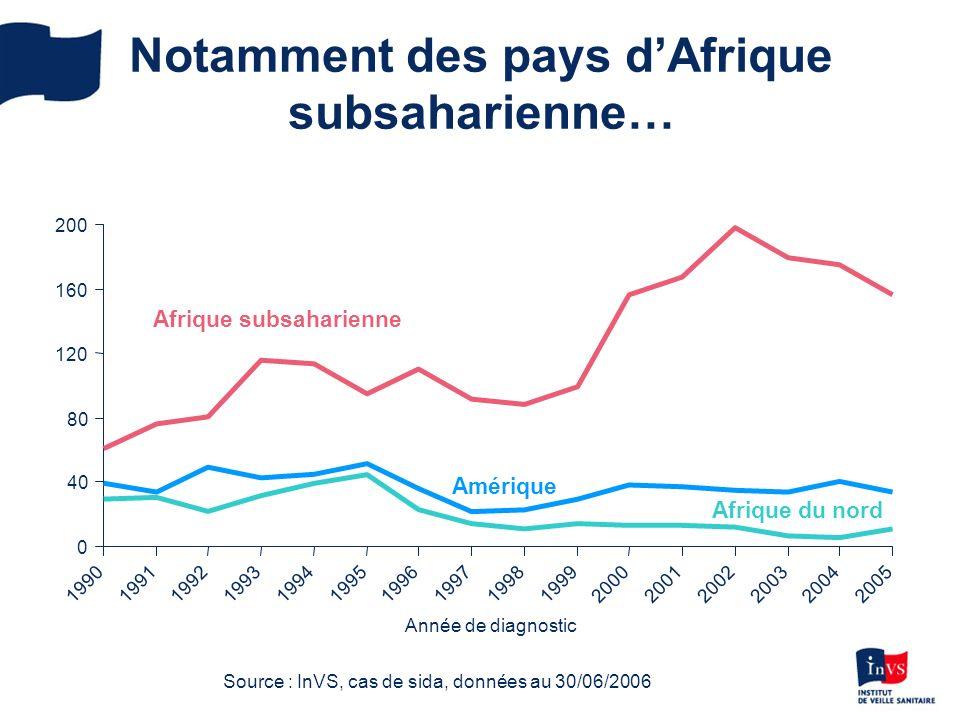 Notamment des pays dAfrique subsaharienne… 0 40 80 120 160 200 1990199119921993199419951996199719981999200020012002200320042005 Année de diagnostic Afrique subsaharienne Amérique Afrique du nord Source : InVS, cas de sida, données au 30/06/2006