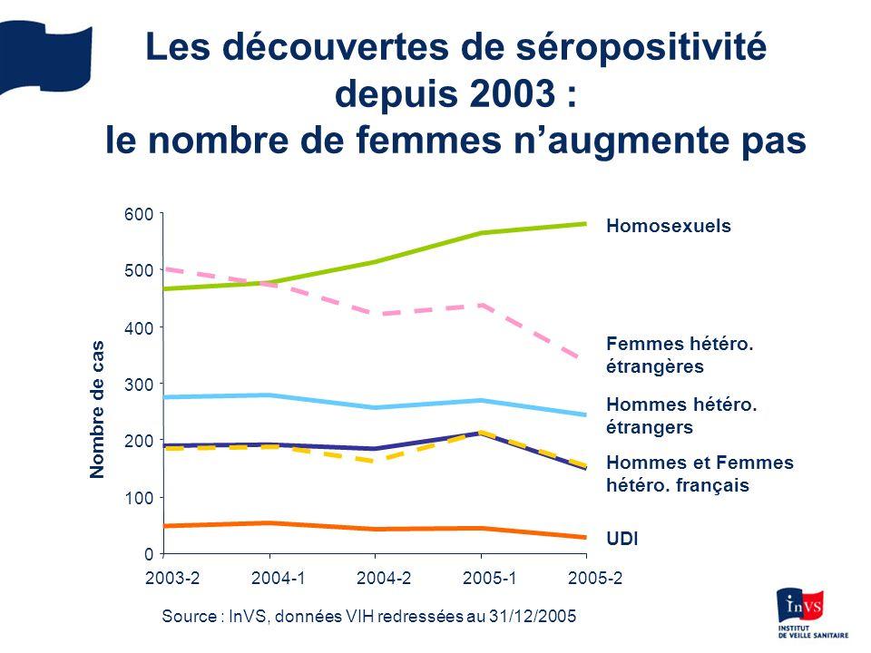 Les découvertes de séropositivité depuis 2003 : le nombre de femmes naugmente pas 0 100 200 300 400 500 600 2003-22004-12004-22005-12005-2 Source : InVS, données VIH redressées au 31/12/2005 Nombre de cas Homosexuels Femmes hétéro.
