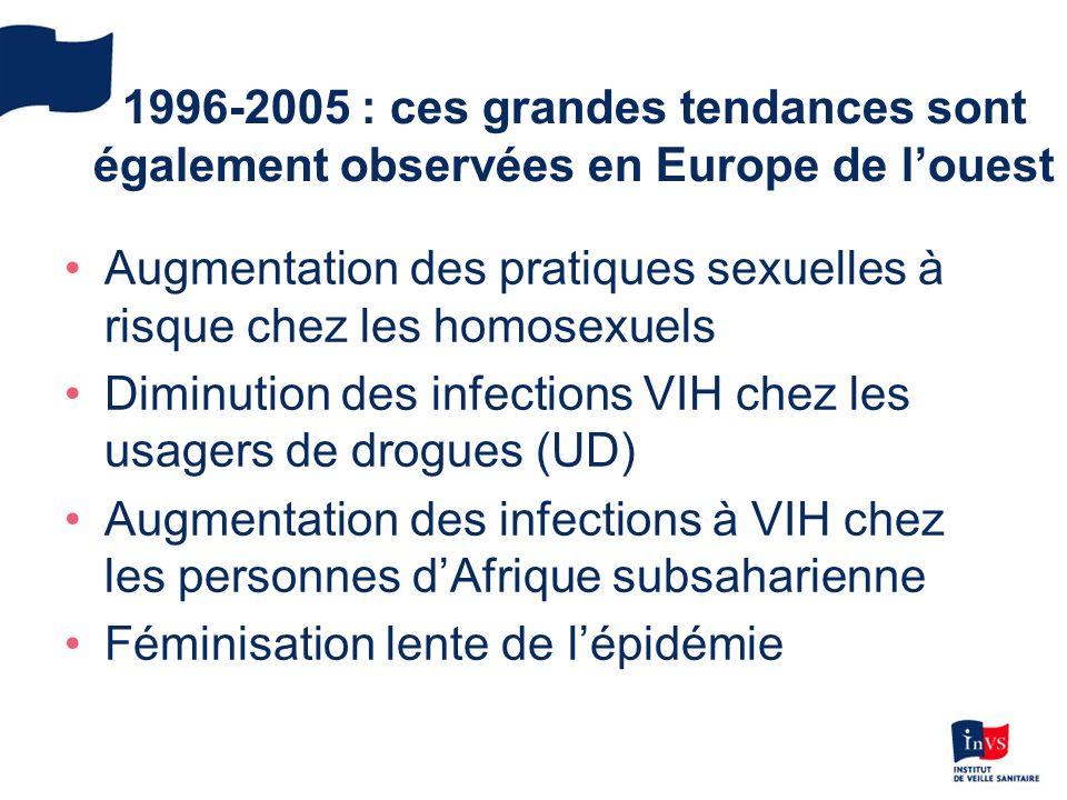 1996-2005 : ces grandes tendances sont également observées en Europe de louest Augmentation des pratiques sexuelles à risque chez les homosexuels Diminution des infections VIH chez les usagers de drogues (UD) Augmentation des infections à VIH chez les personnes dAfrique subsaharienne Féminisation lente de lépidémie