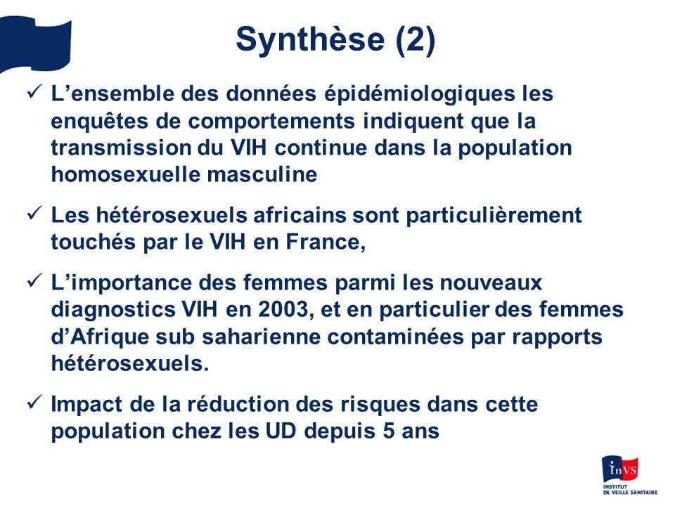 Synthèse (2) Lensemble des données épidémiologiques les enquêtes de comportements indiquent que la transmission du VIH continue dans la population homosexuelle masculine Les hétérosexuels africains sont particulièrement touchés par le VIH en France, Limportance des femmes parmi les nouveaux diagnostics VIH en 2003, et en particulier des femmes dAfrique sub saharienne contaminées par rapports hétérosexuels.