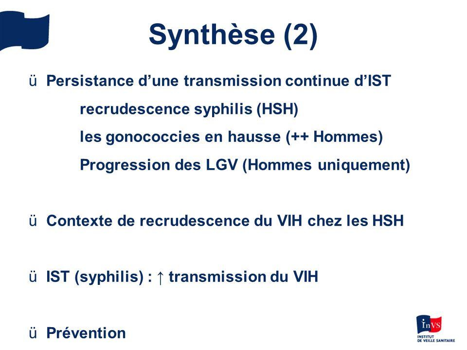üPersistance dune transmission continue dIST recrudescence syphilis (HSH) les gonococcies en hausse (++ Hommes) Progression des LGV (Hommes uniquement) üContexte de recrudescence du VIH chez les HSH üIST (syphilis) : transmission du VIH üPrévention Synthèse (2)