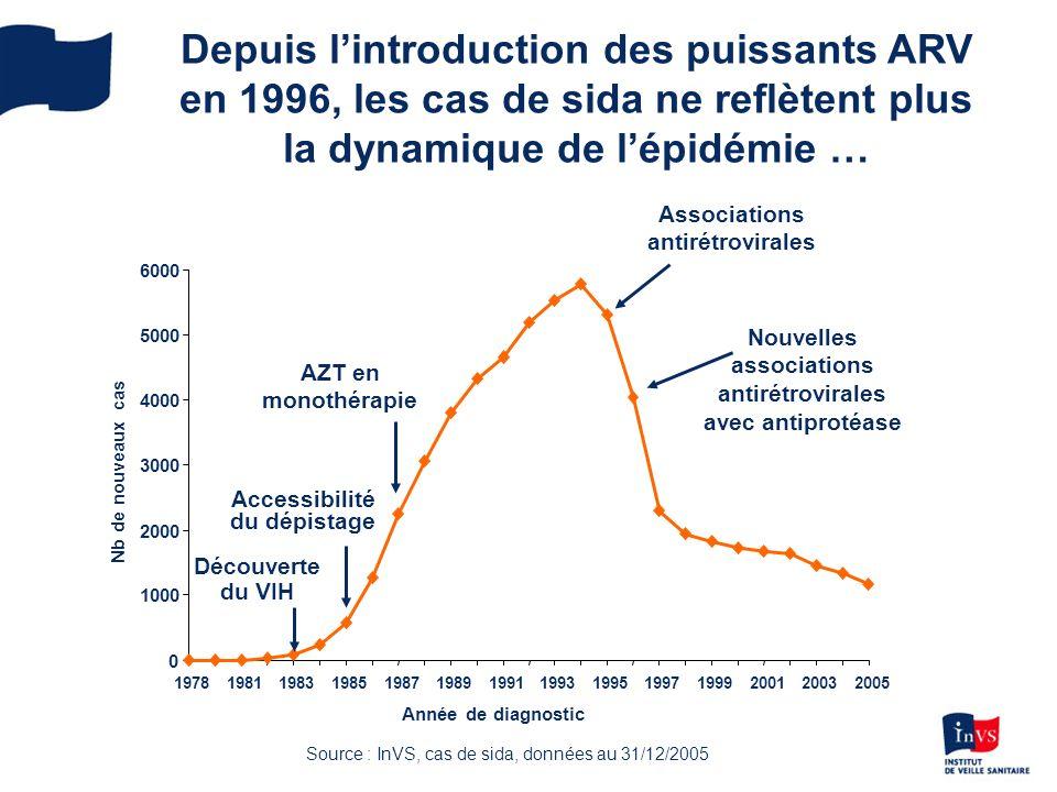 Depuis lintroduction des puissants ARV en 1996, les cas de sida ne reflètent plus la dynamique de lépidémie … AZT en monothérapie Accessibilité du dépistage Découverte du VIH Nelles associations avec inhibiteur de protéase antirétrovirales 0 1000 2000 3000 4000 5000 6000 19781981198319851987198919911993199519971999200120032005 Année de diagnostic Nb de nouveaux cas Nouvelles associations antirétrovirales avec antiprotéase Associations antirétrovirales AZT en monothérapie Accessibilité du dépistage Découverte du VIH Source : InVS, cas de sida, données au 31/12/2005