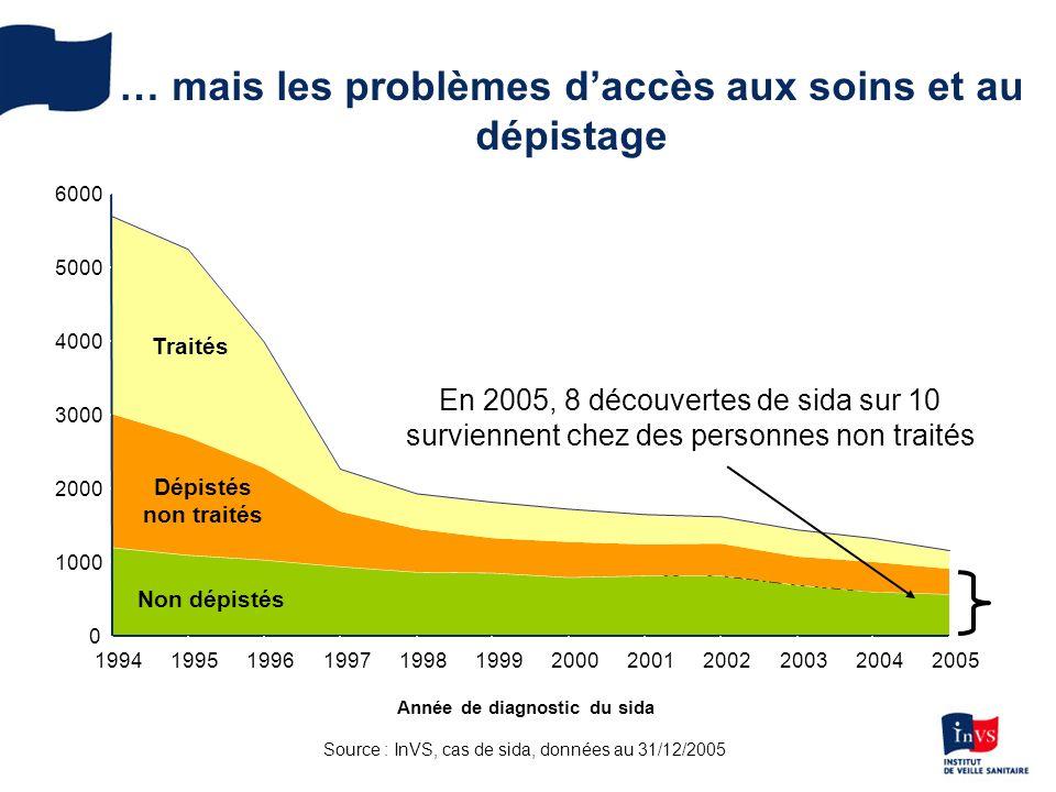 … mais les problèmes daccès aux soins et au dépistage Problème daccès aux soins/dépistage 0 1000 2000 3000 4000 5000 6000 199419951996199719981999200020012002200320042005 Année de diagnostic du sida Traités Dépistés non traités Non dépistés Source : InVS, cas de sida, données au 31/12/2005 En 2005, 8 découvertes de sida sur 10 surviennent chez des personnes non traités