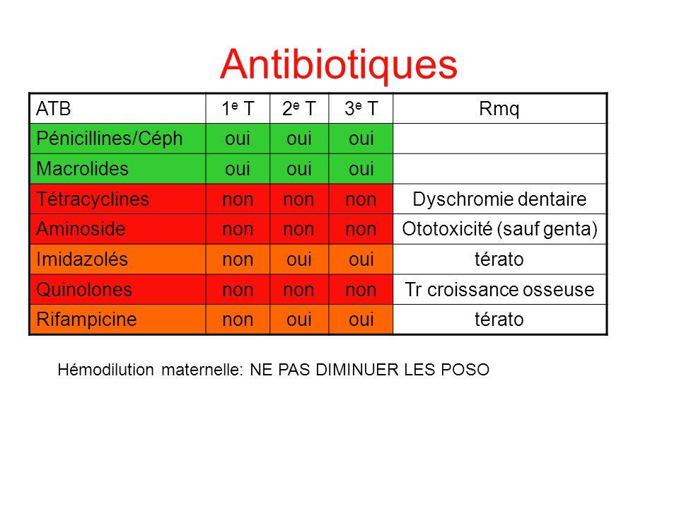 Antibiotiques ATB1 e T2 e T3 e TRmq Pénicillines/Céphoui Macrolidesoui Tétracyclinesnon Dyschromie dentaire Aminosidenon Ototoxicité (sauf genta) Imid