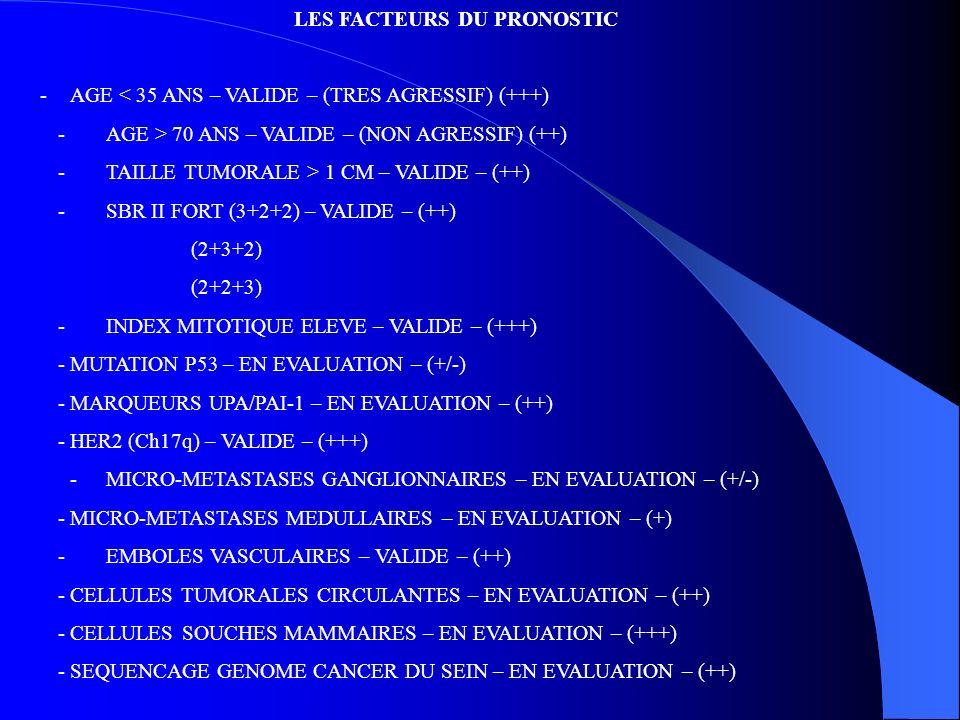 LES FACTEURS DU PRONOSTIC -AGE < 35 ANS – VALIDE – (TRES AGRESSIF) (+++) - AGE > 70 ANS – VALIDE – (NON AGRESSIF) (++) - TAILLE TUMORALE > 1 CM – VALI