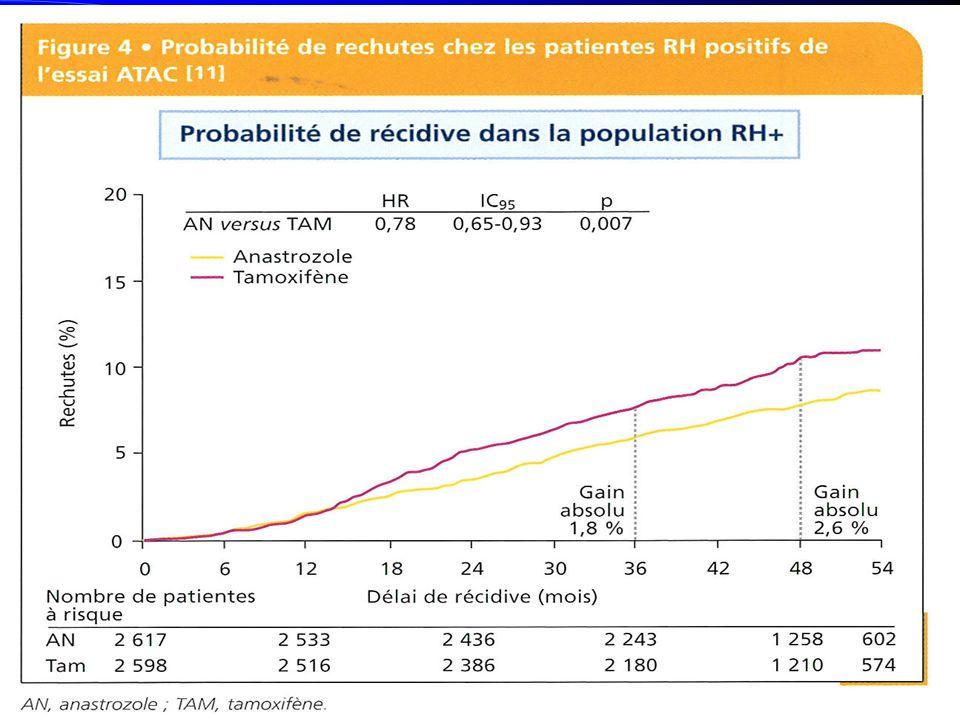 DU NOUVEAU SUR LES CHIMIOTHERAPIES -ANTHRACYCLINES EFFICACES HER2 + EFFICACESHER2 + TOPOII + - TAXANES AUGMENTENT LA SG (p<0,001) Bénéfice absolu de 3,3 à 4,6 % en survie sans récidive et de 2 à 2,8% de SG sur la population (15600 ptes) en situation N+ - LA RADIO-CHIMIOTHERAPIE (essai français 638 ptes) DIMINUE LINCIDENCE DES RECIDIVES LOCALES MAIS PAS LA SG.