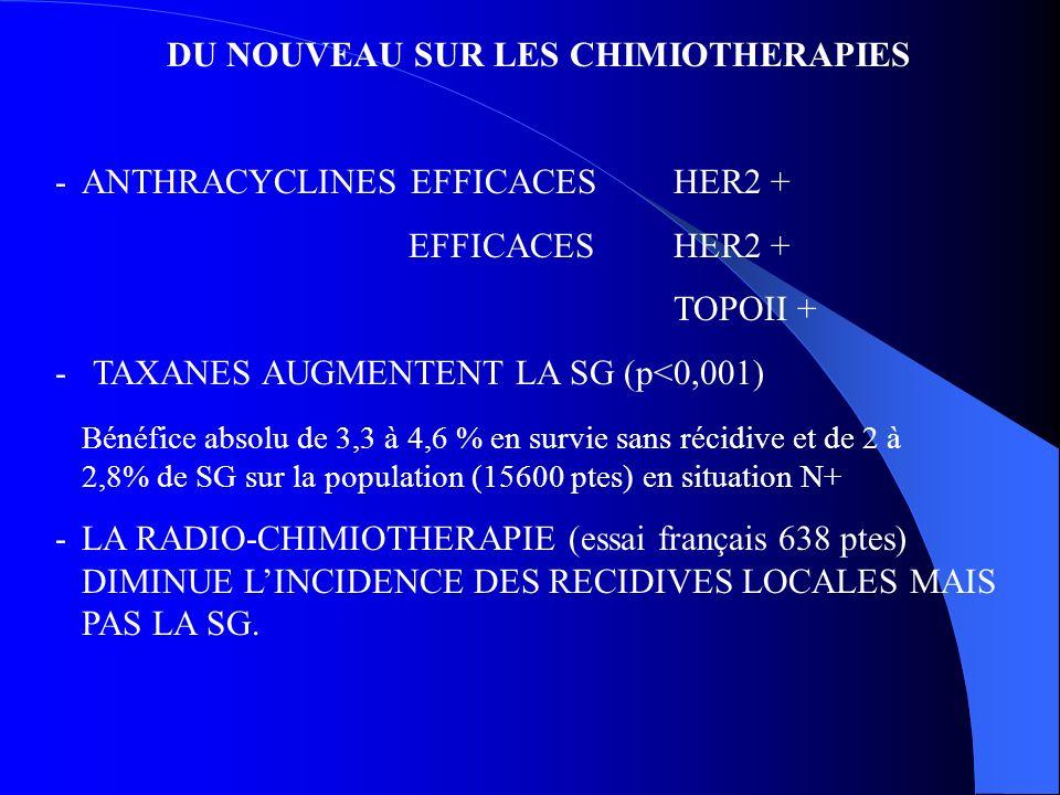 DU NOUVEAU SUR LES CHIMIOTHERAPIES -ANTHRACYCLINES EFFICACES HER2 + EFFICACESHER2 + TOPOII + - TAXANES AUGMENTENT LA SG (p<0,001) Bénéfice absolu de 3