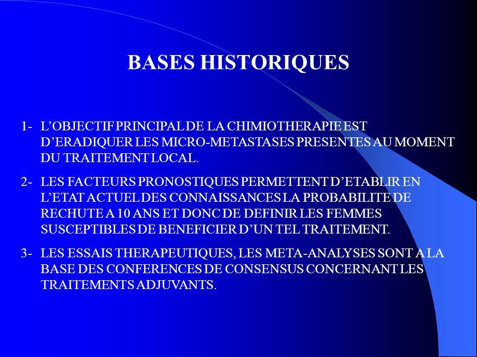 BASES HISTORIQUES 1- LOBJECTIF PRINCIPAL DE LA CHIMIOTHERAPIE EST DERADIQUER LES MICRO-METASTASES PRESENTES AU MOMENT DU TRAITEMENT LOCAL. 2- LES FACT