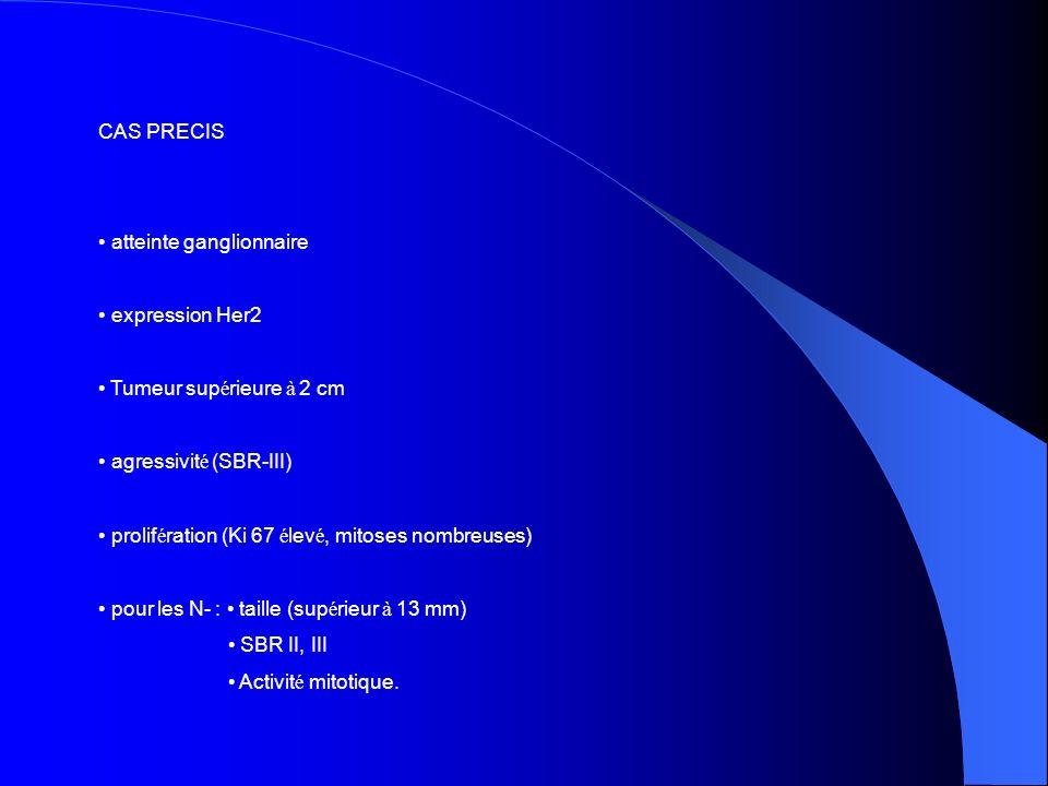 CAS PRECIS atteinte ganglionnaire expression Her2 Tumeur sup é rieure à 2 cm agressivit é (SBR-III) prolif é ration (Ki 67 é lev é, mitoses nombreuses