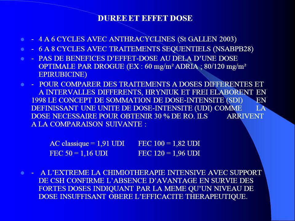 DUREE ET EFFET DOSE - 4 A 6 CYCLES AVEC ANTHRACYCLINES (St GALLEN 2003) - 6 A 8 CYCLES AVEC TRAITEMENTS SEQUENTIELS (NSABPB28) - PAS DE BENEFICES DEFF