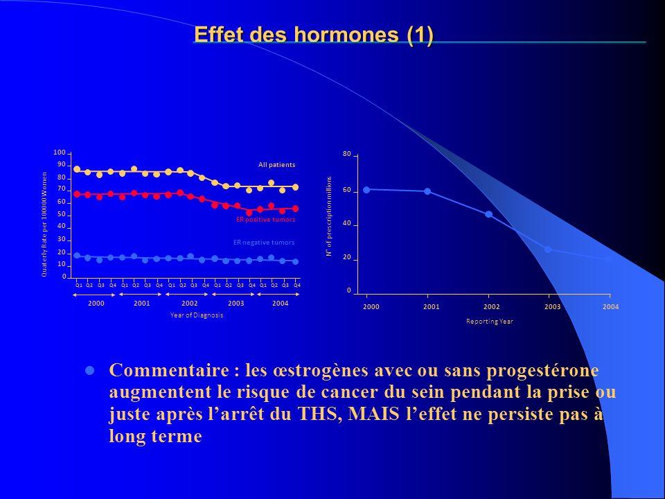 Effet des hormones (1) Commentaire : les œstrogènes avec ou sans progestérone augmentent le risque de cancer du sein pendant la prise ou juste après l