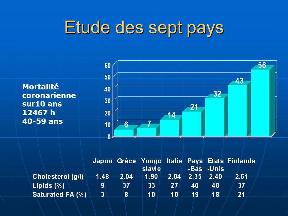 Etude des sept pays Mortalité coronarienne sur10 ans 12467 h 40-59 ans