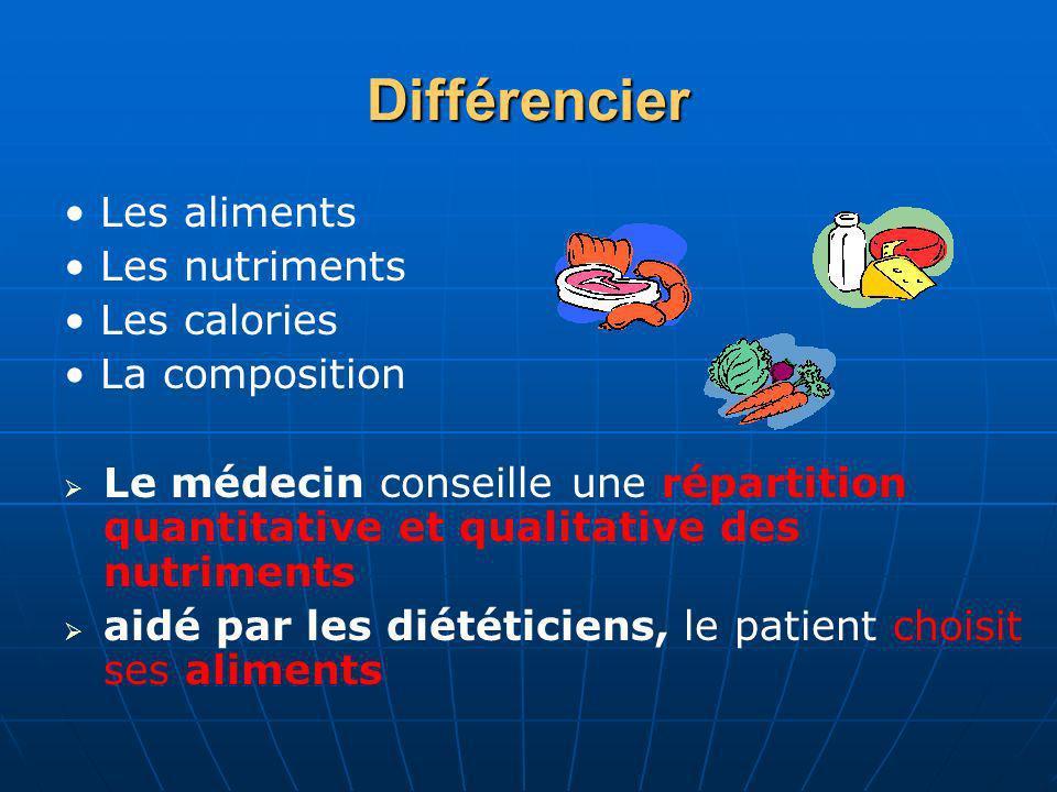 Différencier Les aliments Les nutriments Les calories La composition Le médecin conseille une répartition quantitative et qualitative des nutriments a