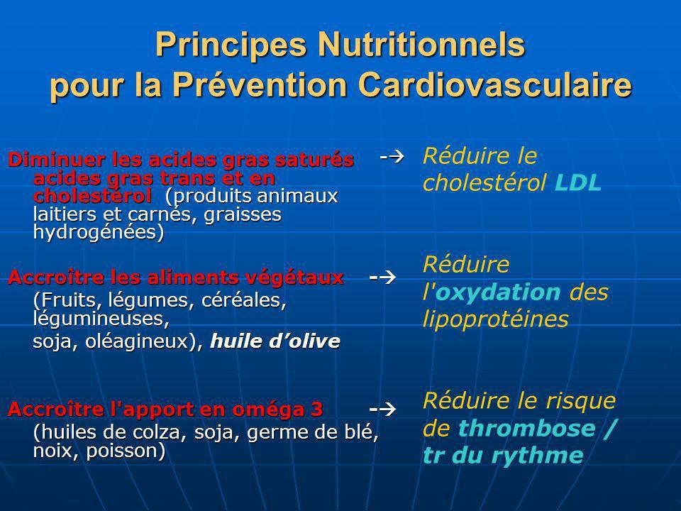 Principes Nutritionnels pour la Prévention Cardiovasculaire Diminuer les acides gras saturés acides gras trans et en cholestérol (produits animaux lai