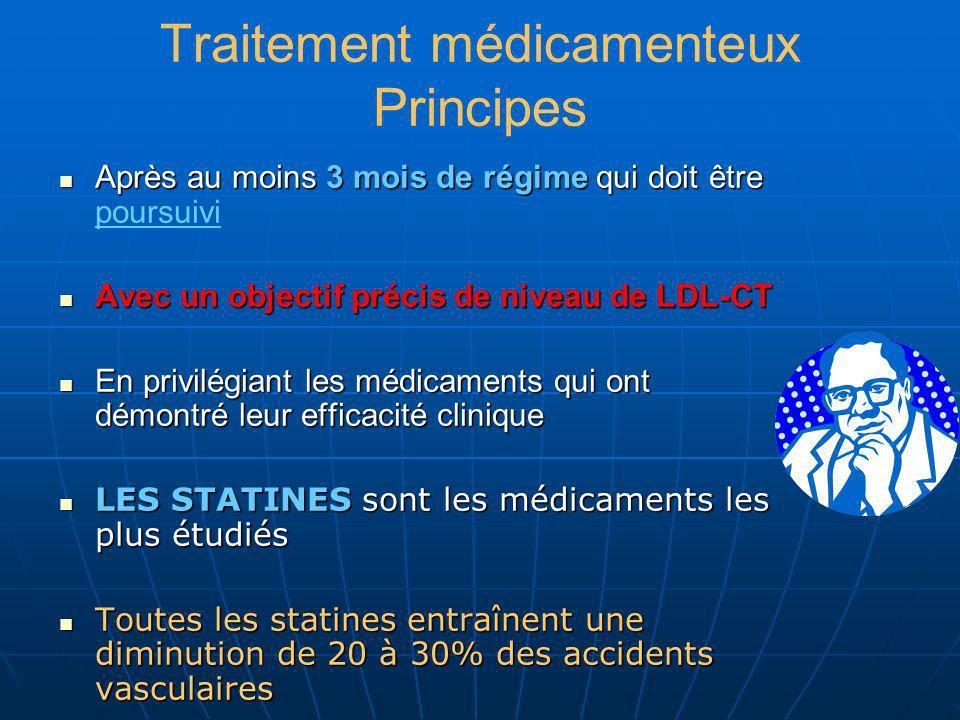 Traitement médicamenteux Principes Après au moins 3 mois de régime qui doit être Après au moins 3 mois de régime qui doit être poursuivi Avec un objec
