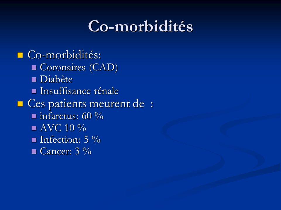 Co-morbidités Co-morbidités: Co-morbidités: Coronaires (CAD) Coronaires (CAD) Diabète Diabète Insuffisance rénale Insuffisance rénale Ces patients meu