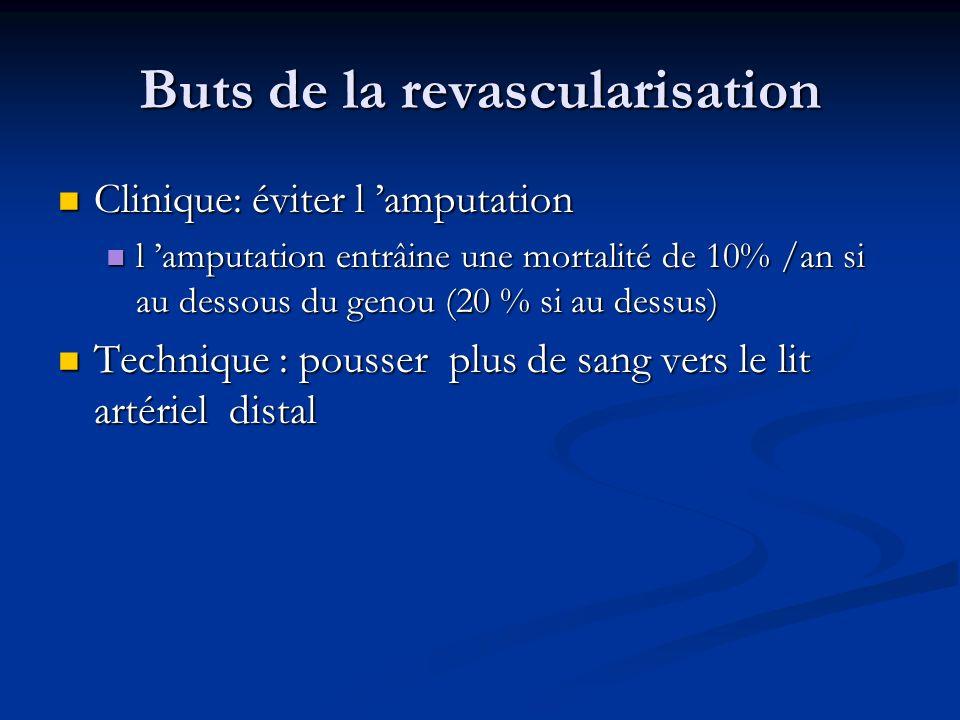 Buts de la revascularisation Clinique: éviter l amputation Clinique: éviter l amputation l amputation entrâine une mortalité de 10% /an si au dessous