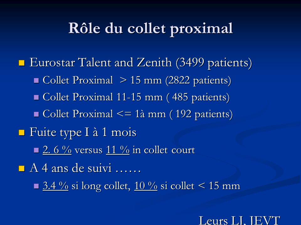 Rôle du collet proximal Eurostar Talent and Zenith (3499 patients) Eurostar Talent and Zenith (3499 patients) Collet Proximal > 15 mm (2822 patients)