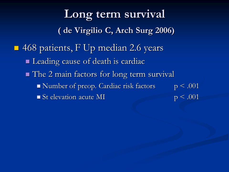 Long term survival ( de Virgilio C, Arch Surg 2006) 468 patients, F Up median 2.6 years 468 patients, F Up median 2.6 years Leading cause of death is