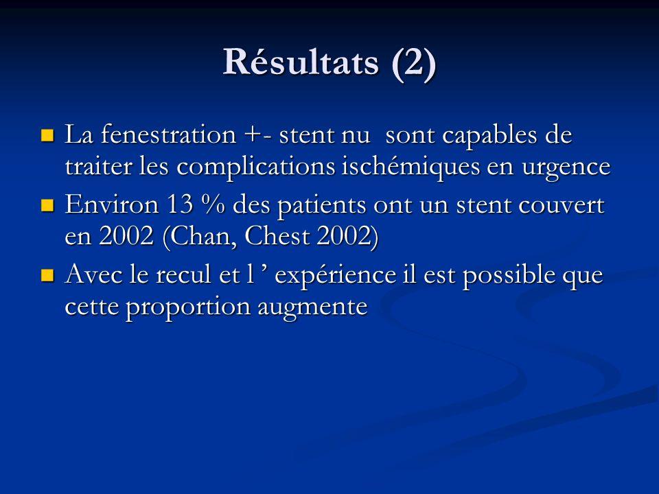 Résultats (2) La fenestration +- stent nu sont capables de traiter les complications ischémiques en urgence La fenestration +- stent nu sont capables