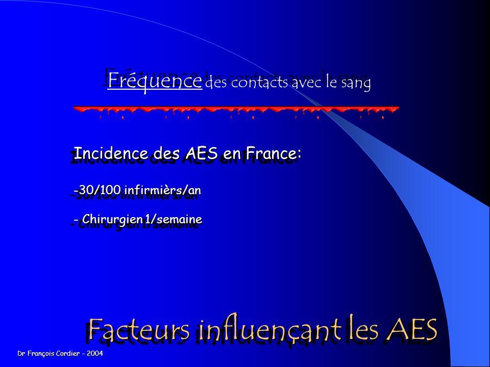Facteurs influençant les AES Fréquence des contacts avec le sang Incidence des AES en France: -30/100 infirmièrs/an - Chirurgien 1/semaine Incidence des AES en France: -30/100 infirmièrs/an - Chirurgien 1/semaine Dr François Cordier - 2004