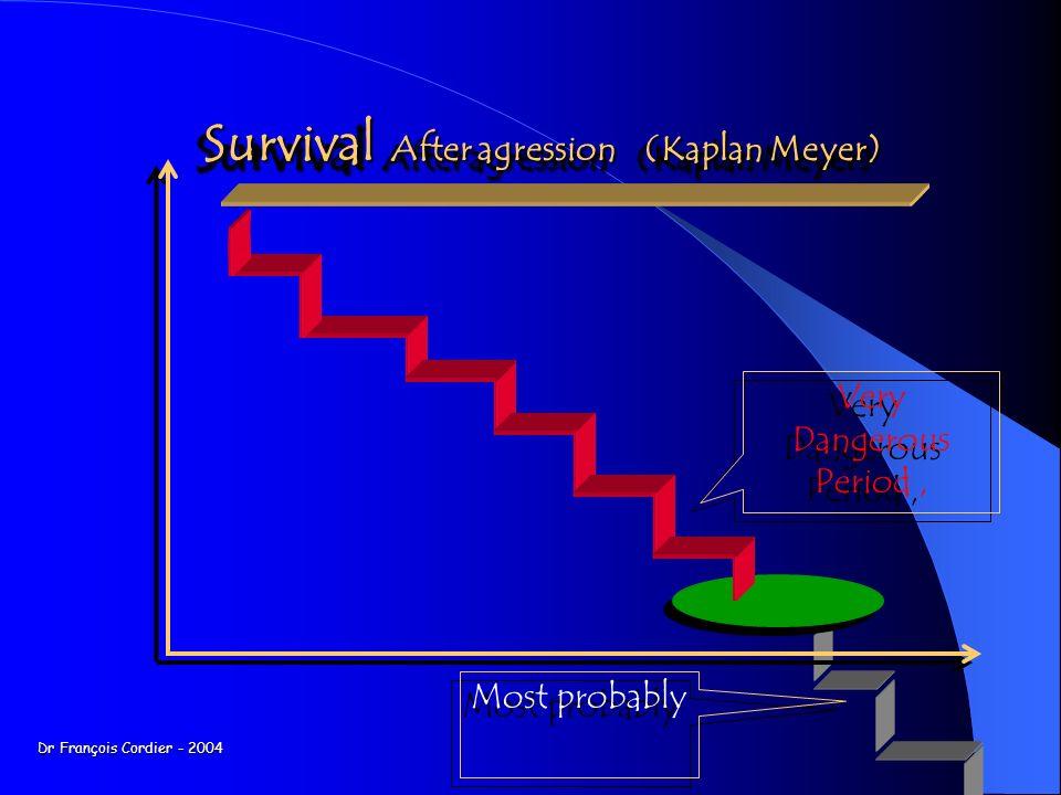 Survival After agression (Kaplan Meyer) Survival After agression (Kaplan Meyer) Very Dangerous Period, Very Dangerous Period, Most probably Dr François Cordier - 2004