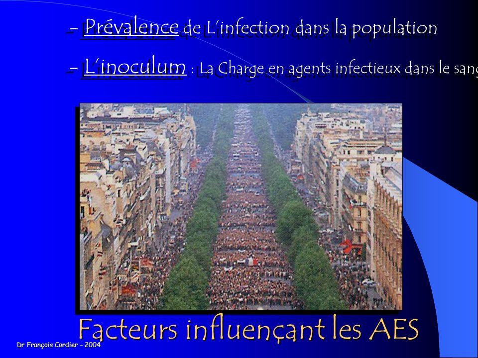 Risque de contamination après AES 20 - 40 % Ag hbe + 1 - 10% Ag hbe - VHB 1.2 – 3.4 % VHC 0.18 – 0.45 % VIH Piqures-coupures : 0.32 % Projections: 0.04 % Dr François Cordier - 2004