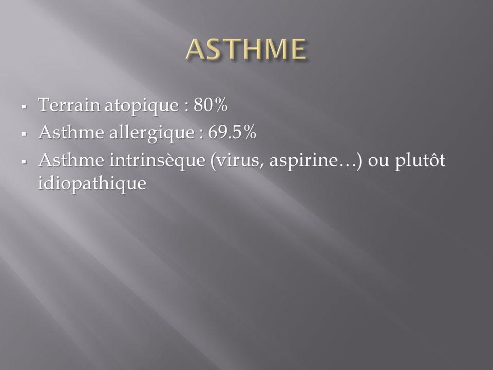 Terrain atopique : 80% Terrain atopique : 80% Asthme allergique : 69.5% Asthme allergique : 69.5% Asthme intrinsèque (virus, aspirine…) ou plutôt idiopathique Asthme intrinsèque (virus, aspirine…) ou plutôt idiopathique