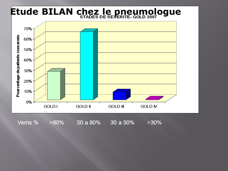 Etude BILAN chez le pneumologue Vems % >80% 50 a 80% 30 a 50% >30%