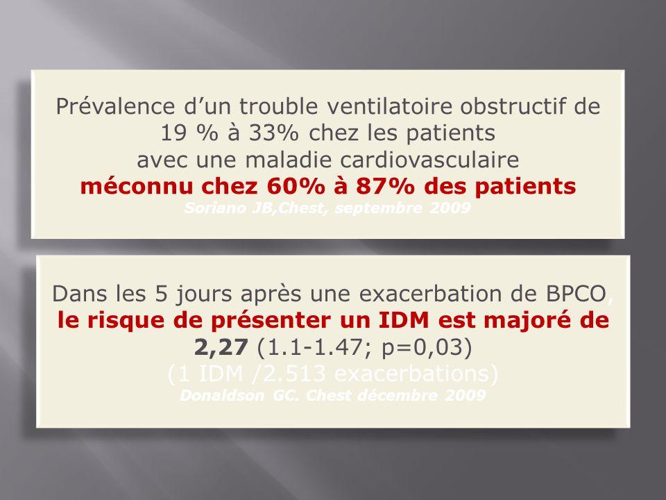 Prévalence dun trouble ventilatoire obstructif de 19 % à 33% chez les patients avec une maladie cardiovasculaire méconnu chez 60% à 87% des patients Soriano JB,Chest, septembre 2009 Prévalence dun trouble ventilatoire obstructif de 19 % à 33% chez les patients avec une maladie cardiovasculaire méconnu chez 60% à 87% des patients Soriano JB,Chest, septembre 2009 Dans les 5 jours après une exacerbation de BPCO, le risque de présenter un IDM est majoré de 2,27 (1.1-1.47; p=0,03) (1 IDM /2.513 exacerbations) Donaldson GC.