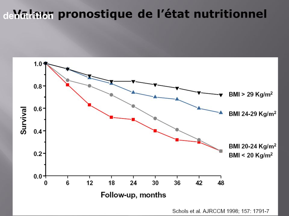 Valeur pronostique de létat nutritionnel denutrition