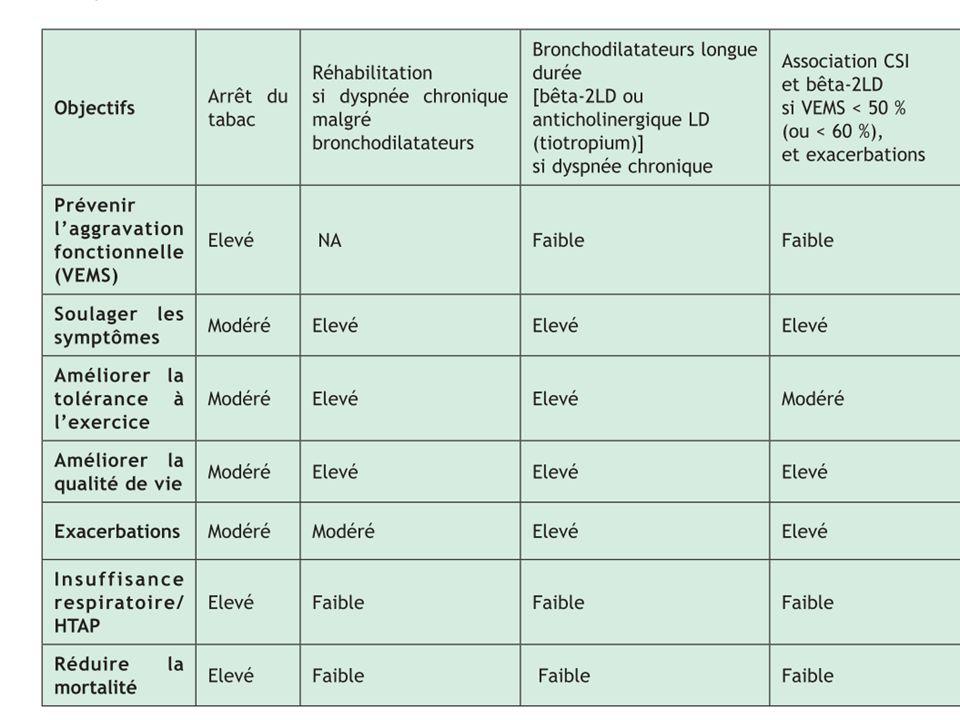 Degré de sévérité (tous : VEMS/CV < 0,7) Éviction du (des) facteur(s) de risque; vaccination antigrippale + Bronchodilatateur à courte durée daction à la demande + Bronchodilatateur à longue durée daction + réhabilitation + Corticoïdes inhalés associés aux bronchodilatateurs à longue durée daction si exacerbations répétées + Corticoïdes inhalés associés aux bronchodilatateurs à longue durée daction si exacerbations répétées* ± OLD Si insuffisance respiratoire Envisager les traitements chirurgicaux Seuil de VEMS en dessous duquel une association CSI + 2 LA peut être envisagée si exacerbations répétées : 50 % à 60 % selon lassociation fixe utilisée