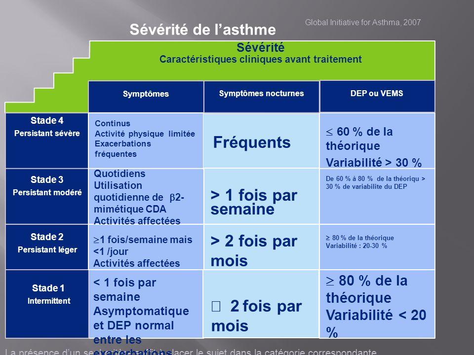 Asthme intermittent sévère : Asthme intermittent sévère : enfants : exacerbations fréquentes et viro-induites SANS SYMPTOMES INTERCRITIQUES SANS SYMPTOMES INTERCRITIQUES