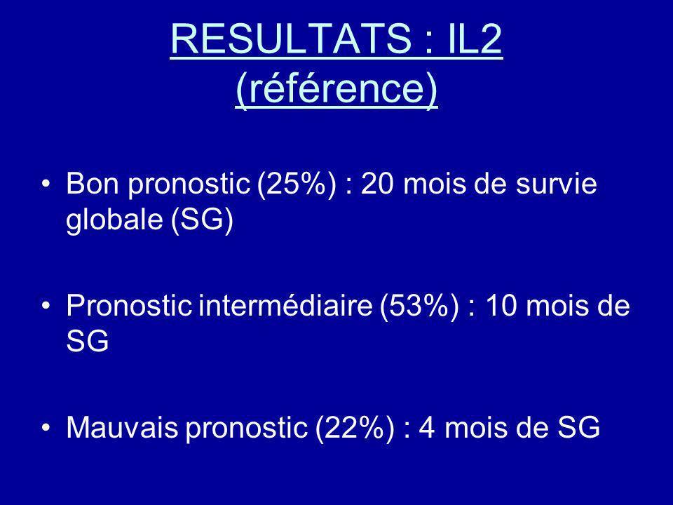 RESULTATS : IL2 (référence) Bon pronostic (25%) : 20 mois de survie globale (SG) Pronostic intermédiaire (53%) : 10 mois de SG Mauvais pronostic (22%)
